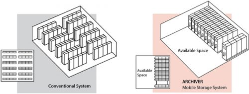 Mobile Storage System_Diagram4